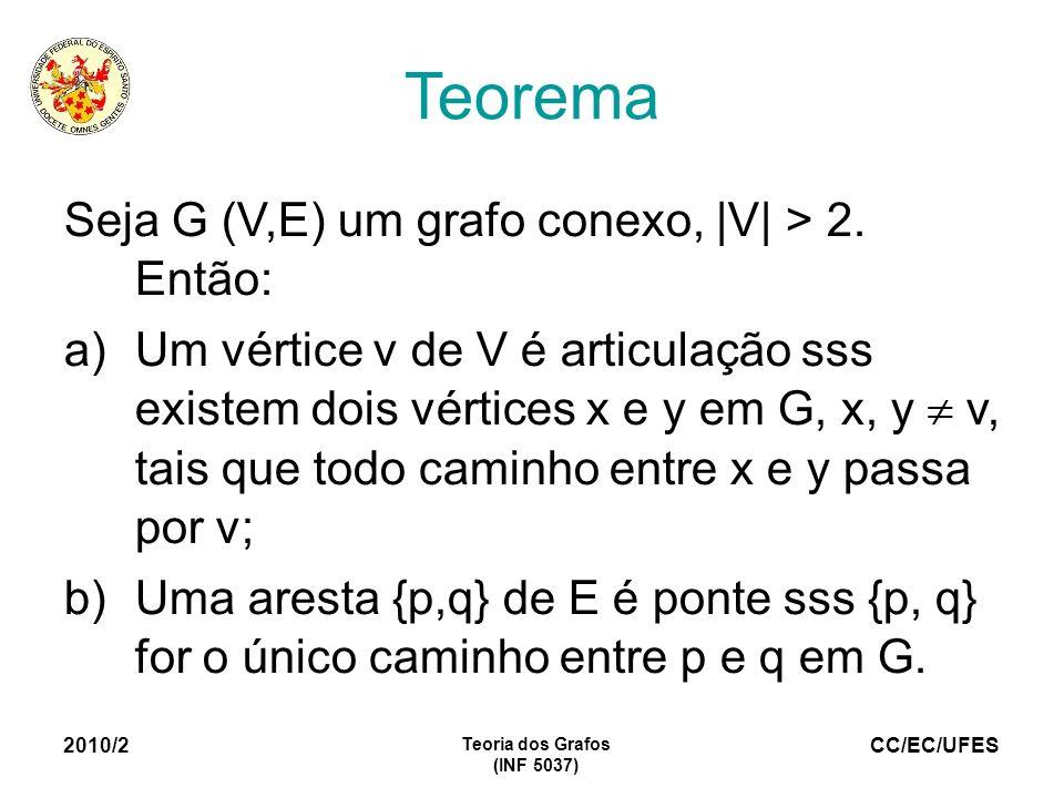 Teorema Seja G (V,E) um grafo conexo, |V| > 2. Então: