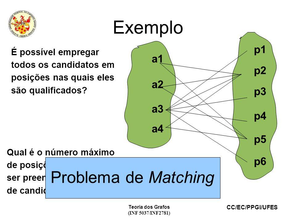 Exemplo Problema de Matching p1 a1 p2 a2 p3 a3 p4 a4 p5 p6