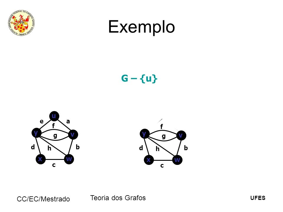 Exemplo G – {u} Teoria dos Grafos CC/EC/Mestrado u y v y v x w x w e a