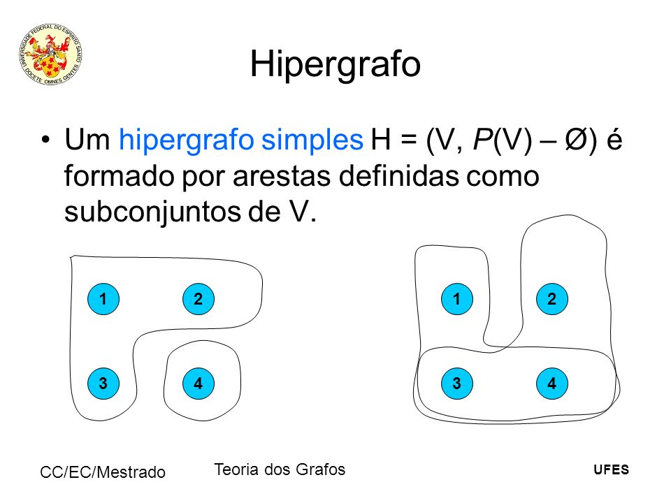 Hipergrafo Um hipergrafo simples H = (V, P(V) – Ø) é formado por arestas definidas como subconjuntos de V.