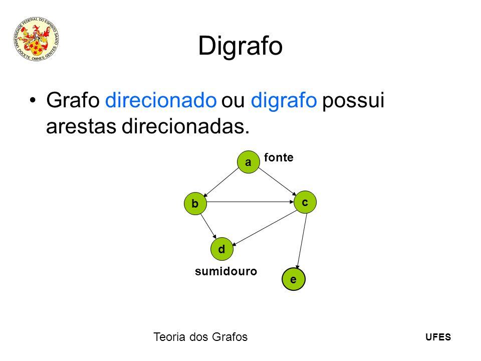 Digrafo Grafo direcionado ou digrafo possui arestas direcionadas.