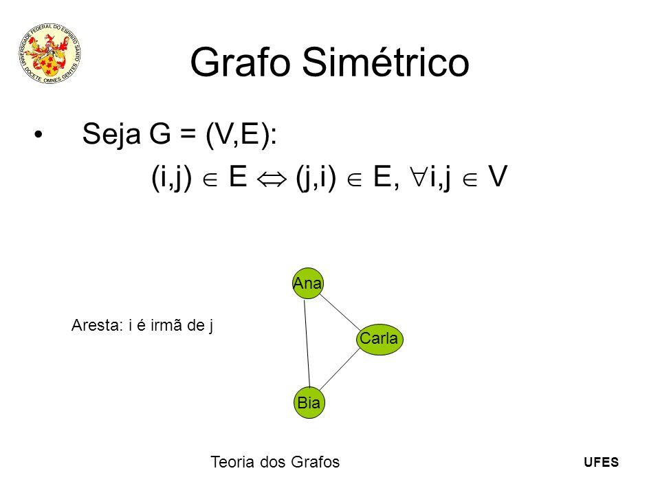 Grafo Simétrico Seja G = (V,E): (i,j)  E  (j,i)  E, i,j V Ana