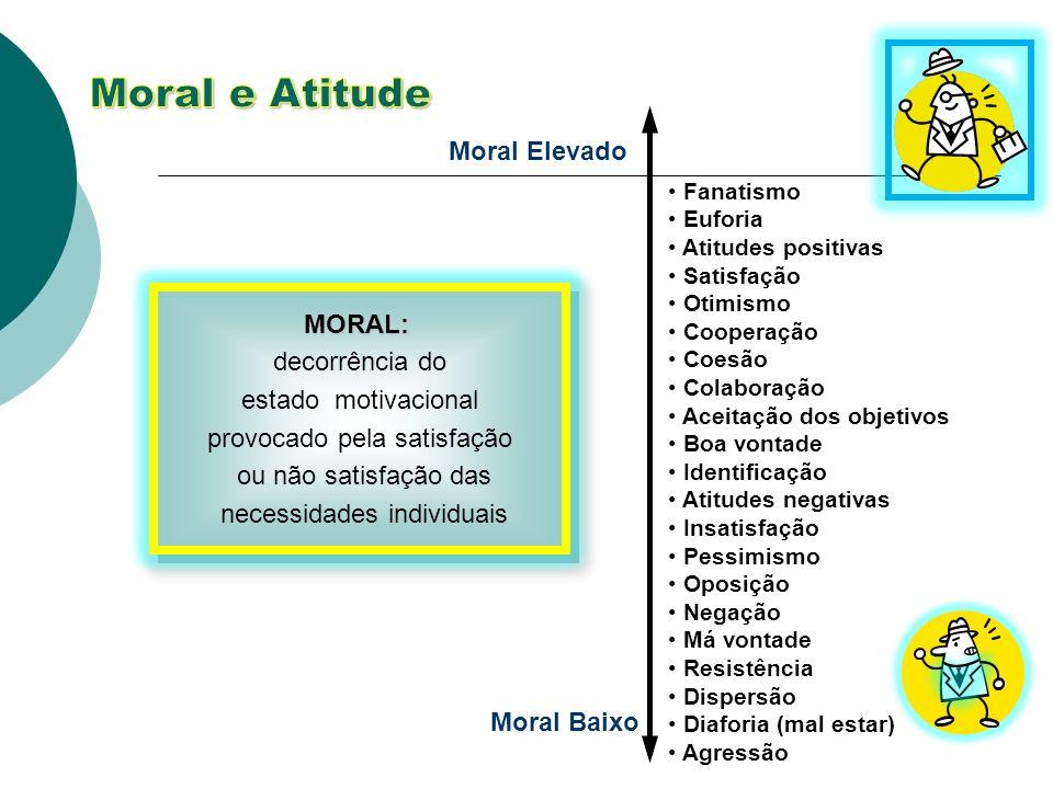 Moral e Atitude Moral Elevado MORAL:
