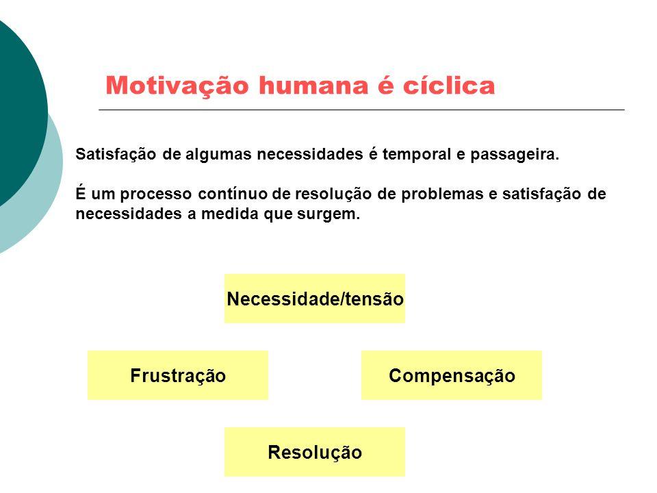 Motivação humana é cíclica