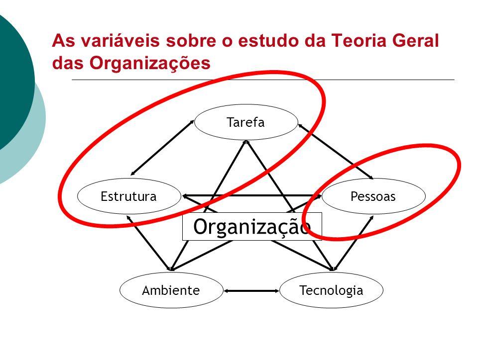 As variáveis sobre o estudo da Teoria Geral das Organizações
