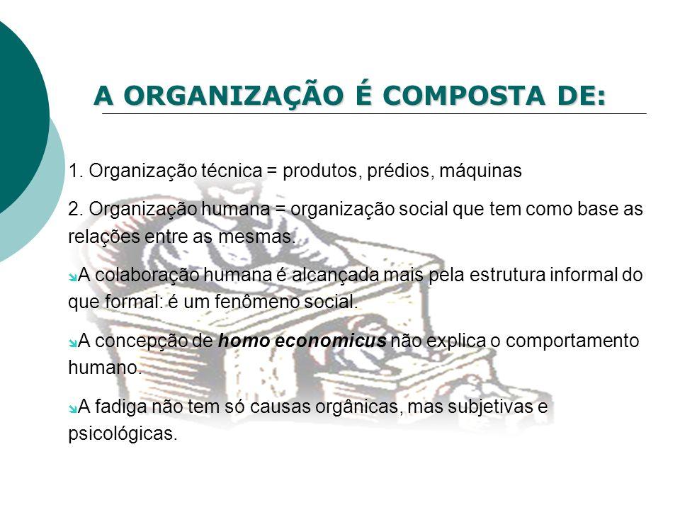 A ORGANIZAÇÃO É COMPOSTA DE: