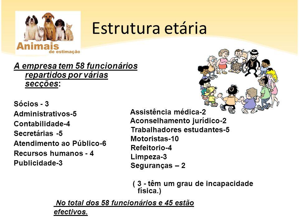 Estrutura etária A empresa tem 58 funcionários repartidos por várias secções: Sócios - 3. Administrativos-5.