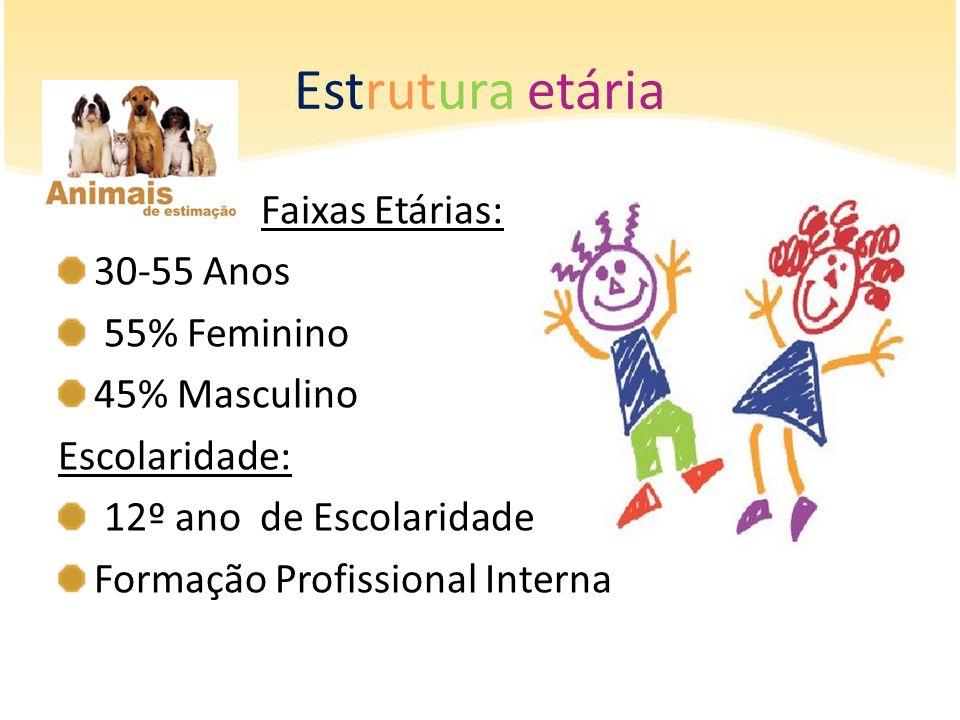 Estrutura etária Faixas Etárias: 30-55 Anos 55% Feminino 45% Masculino