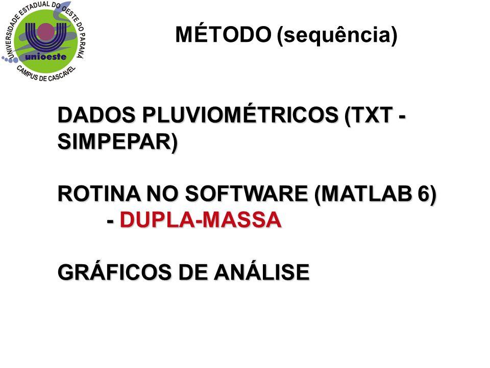 DADOS PLUVIOMÉTRICOS (TXT -SIMPEPAR)