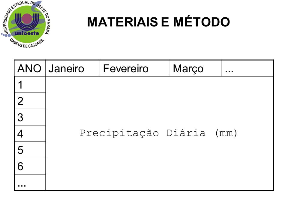 Precipitação Diária (mm)