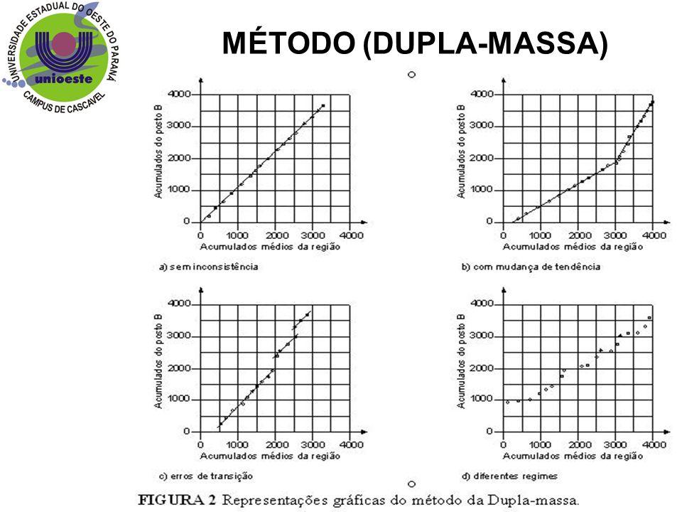 MÉTODO (DUPLA-MASSA) Afogadas=abaixo do nível das bancadas.