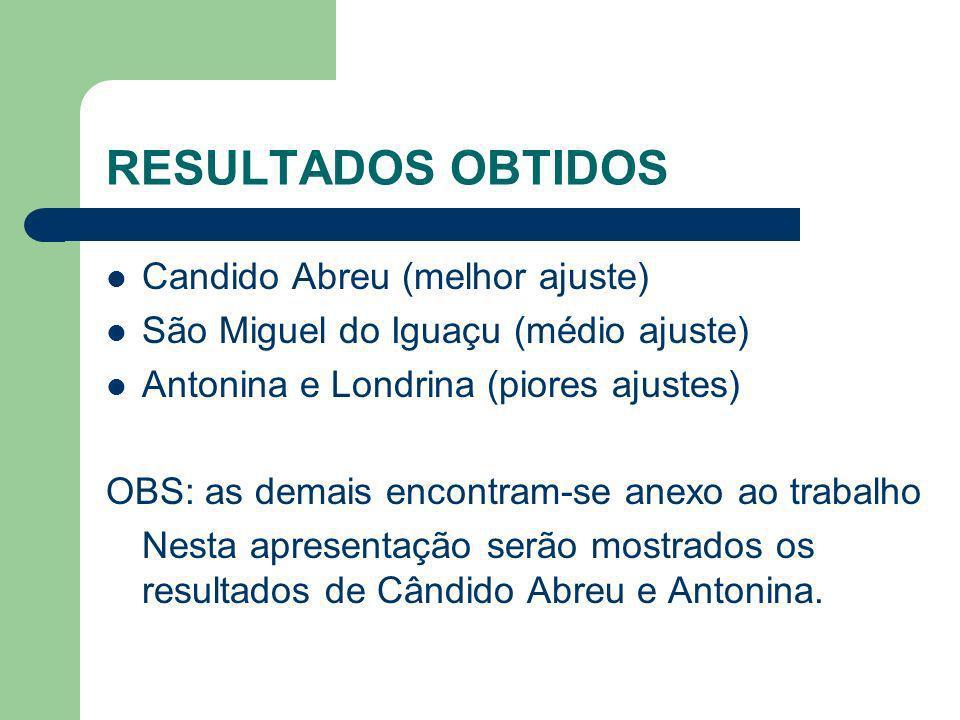 RESULTADOS OBTIDOS Candido Abreu (melhor ajuste)