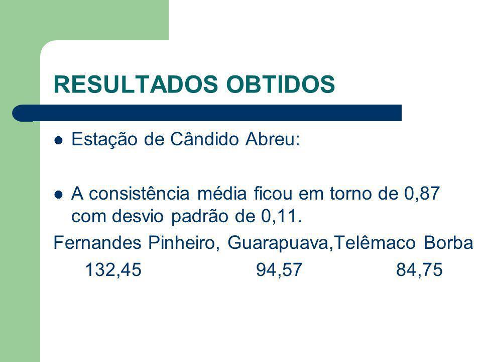 RESULTADOS OBTIDOS Estação de Cândido Abreu: