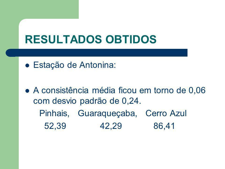 RESULTADOS OBTIDOS Estação de Antonina: