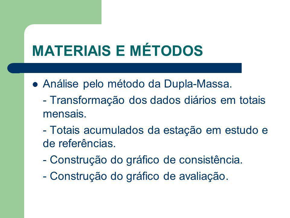 MATERIAIS E MÉTODOS Análise pelo método da Dupla-Massa.