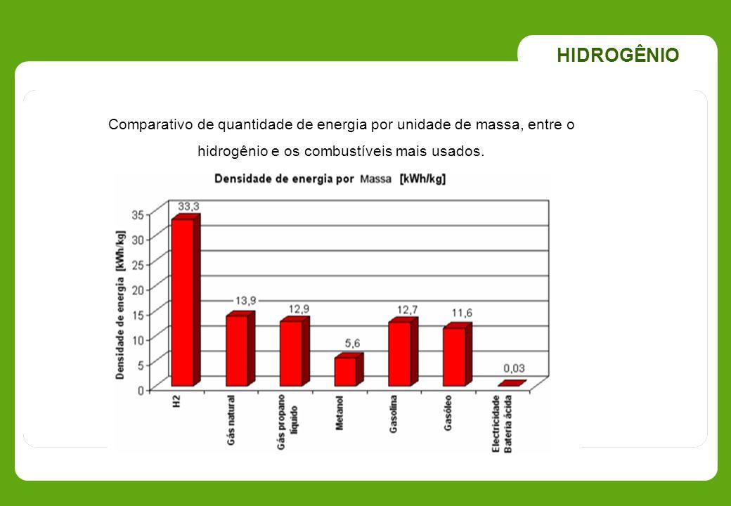 HIDROGÊNIO Comparativo de quantidade de energia por unidade de massa, entre o.