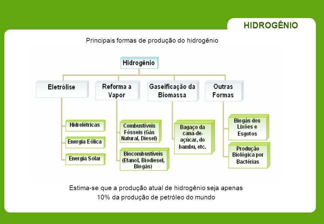 HIDROGÊNIO Principais formas de produção do hidrogênio