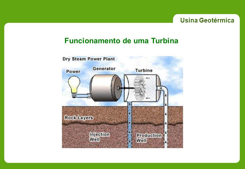 Funcionamento de uma Turbina