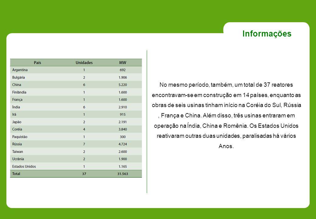 Informações No mesmo período, também, um total de 37 reatores