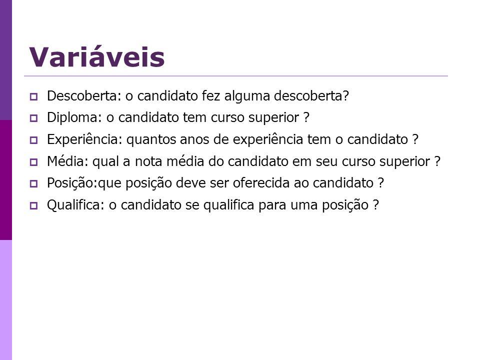 Variáveis Descoberta: o candidato fez alguma descoberta