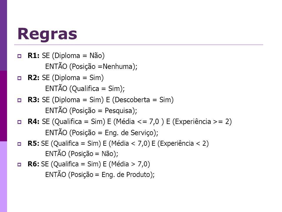 Regras R1: SE (Diploma = Não) ENTÃO (Posição =Nenhuma);