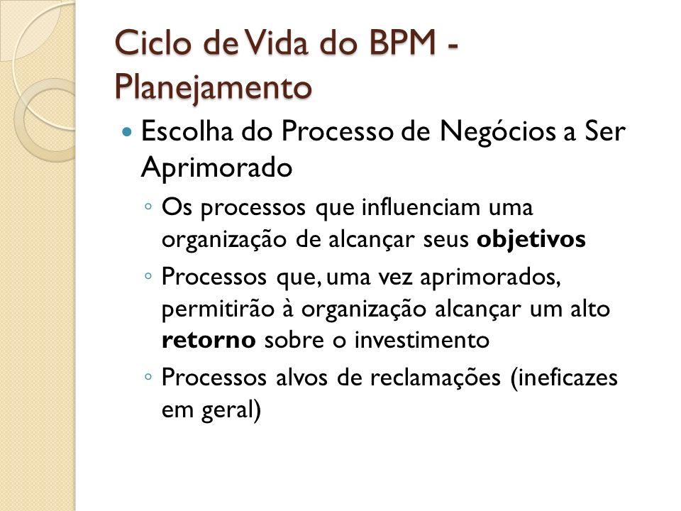 Ciclo de Vida do BPM - Planejamento