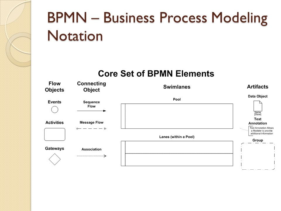 BPMN – Business Process Modeling Notation