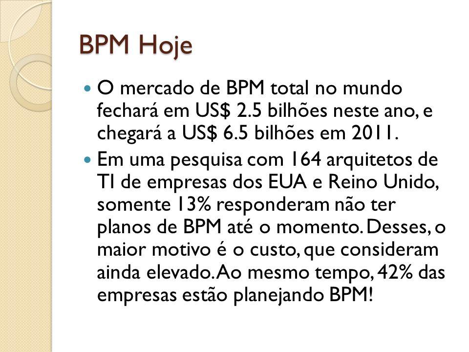 BPM Hoje O mercado de BPM total no mundo fechará em US$ 2.5 bilhões neste ano, e chegará a US$ 6.5 bilhões em 2011.