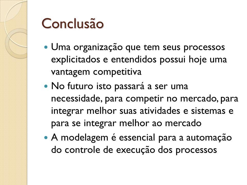 Conclusão Uma organização que tem seus processos explicitados e entendidos possui hoje uma vantagem competitiva.