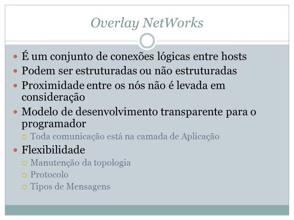 Overlay NetWorks É um conjunto de conexões lógicas entre hosts