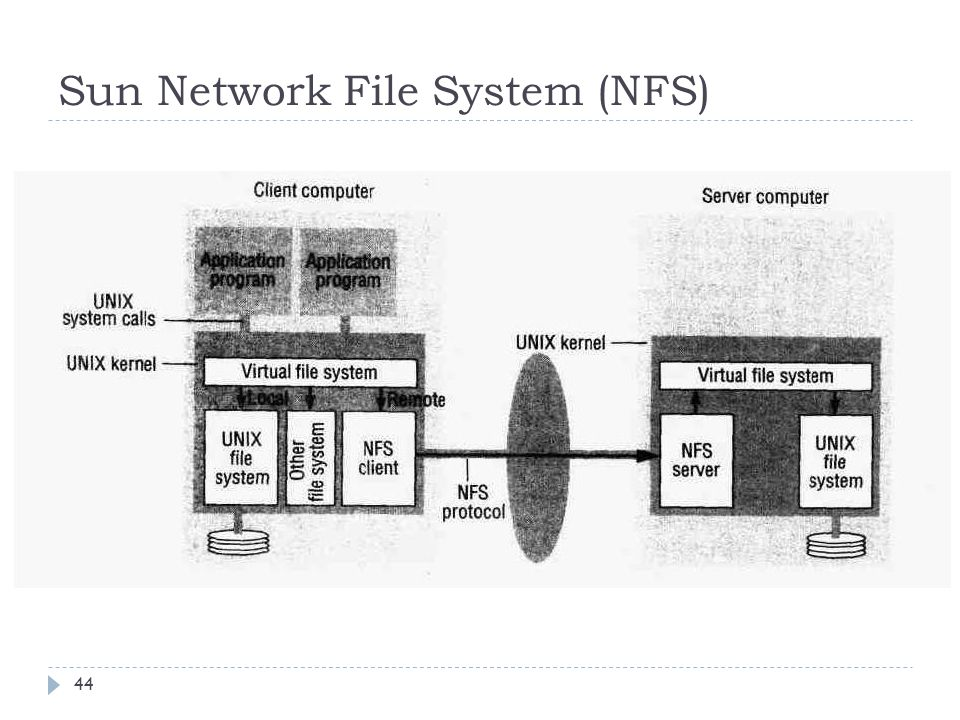 Sun Network File System (NFS)
