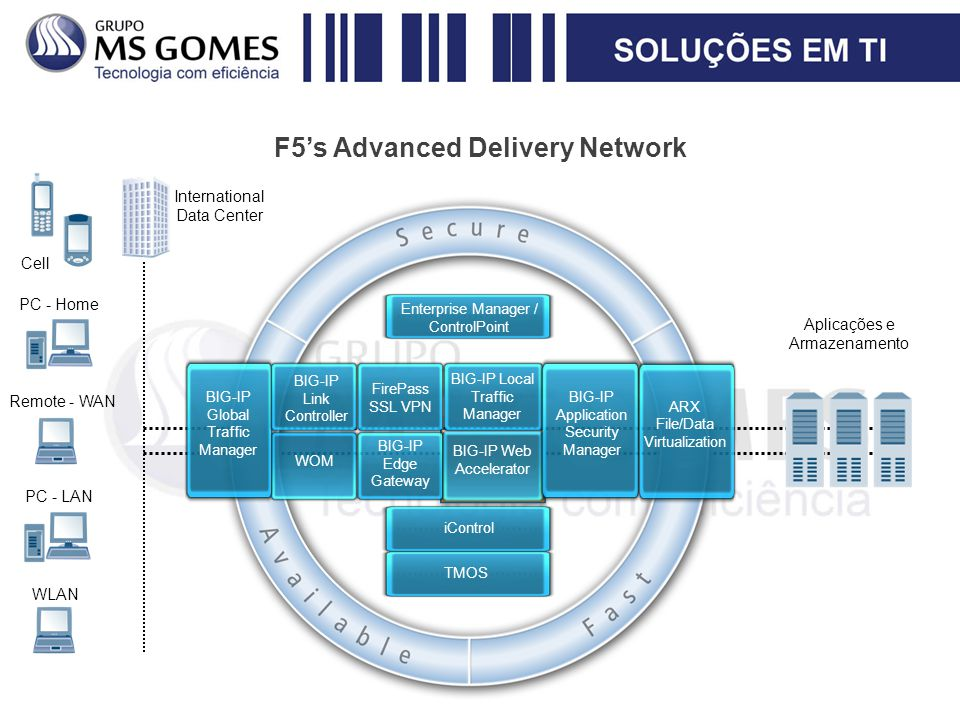 F5's Advanced Delivery Network