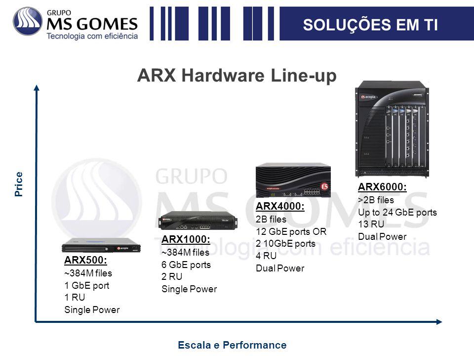 ARX Hardware Line-up Price ARX6000: ARX4000: ARX1000: ARX500: