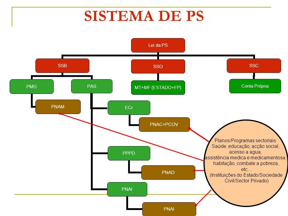 SISTEMA DE PS Planos/Programas sectoriais: