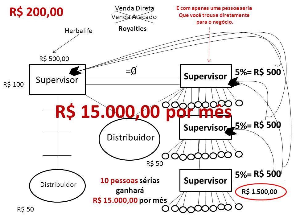 R$ 15.000,00 por mês R$ 200,00 =0 Supervisor Supervisor 5%= R$ 500