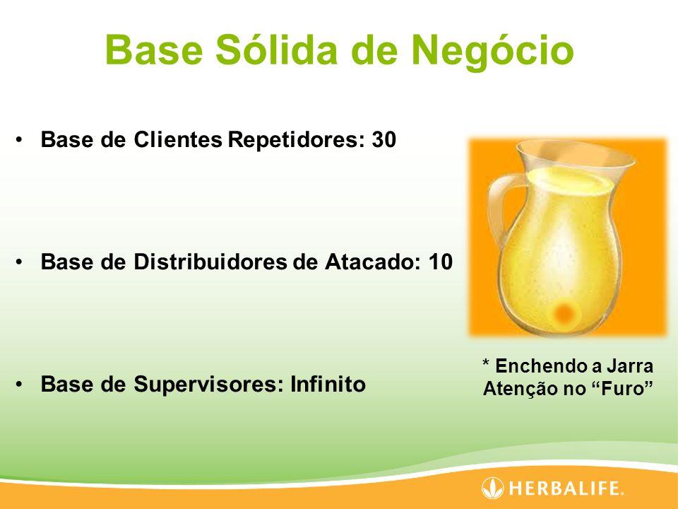 Base Sólida de Negócio Base de Clientes Repetidores: 30