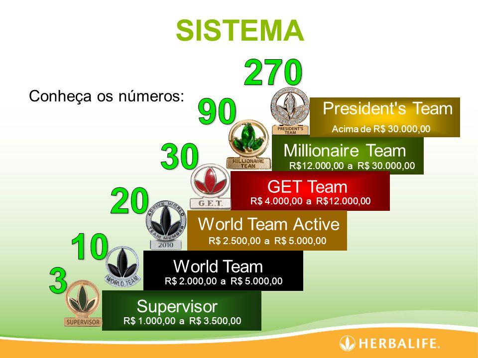 270 90 30 20 10 3 SISTEMA President s Team Millionaire Team GET Team