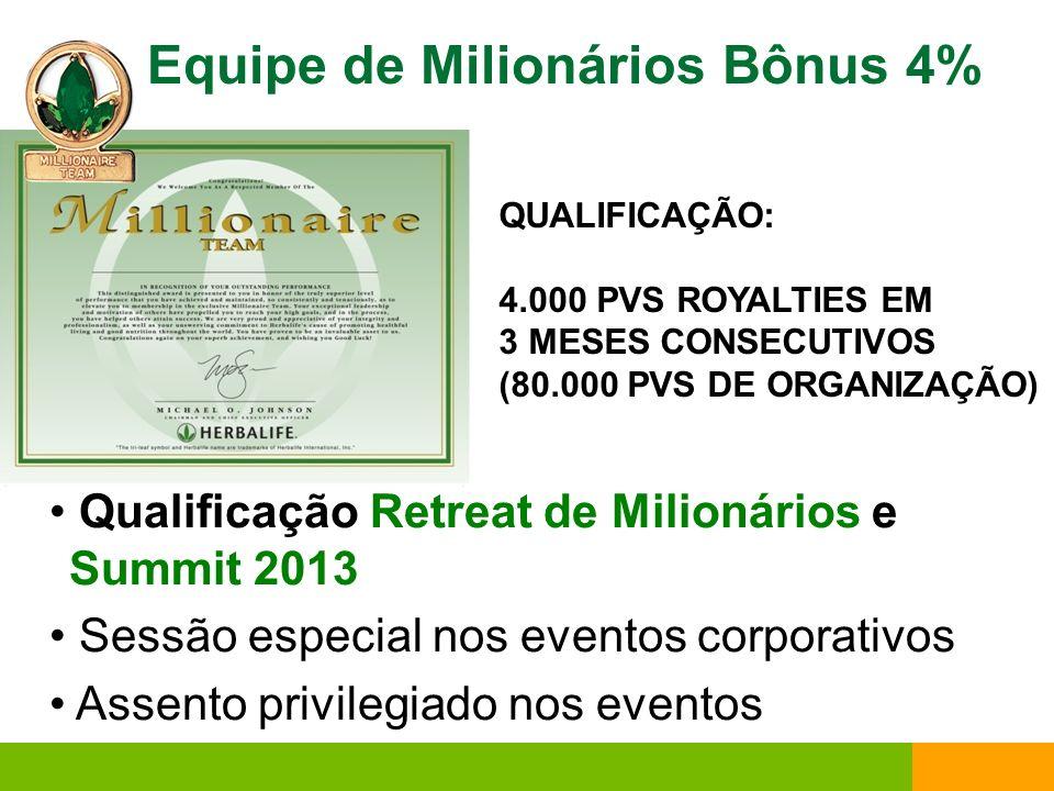 Equipe de Milionários Bônus 4%