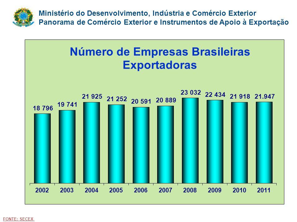 Em 2012 foram 21482 empresas. FONTE: SECEX