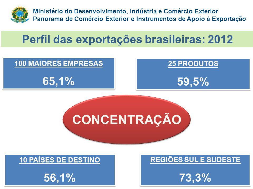Perfil das exportações brasileiras: 2012