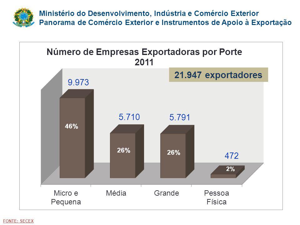 21.947 exportadores 46% Fonte. Dividir o slide em duas partes com histogramas, comparando o total com a UE.