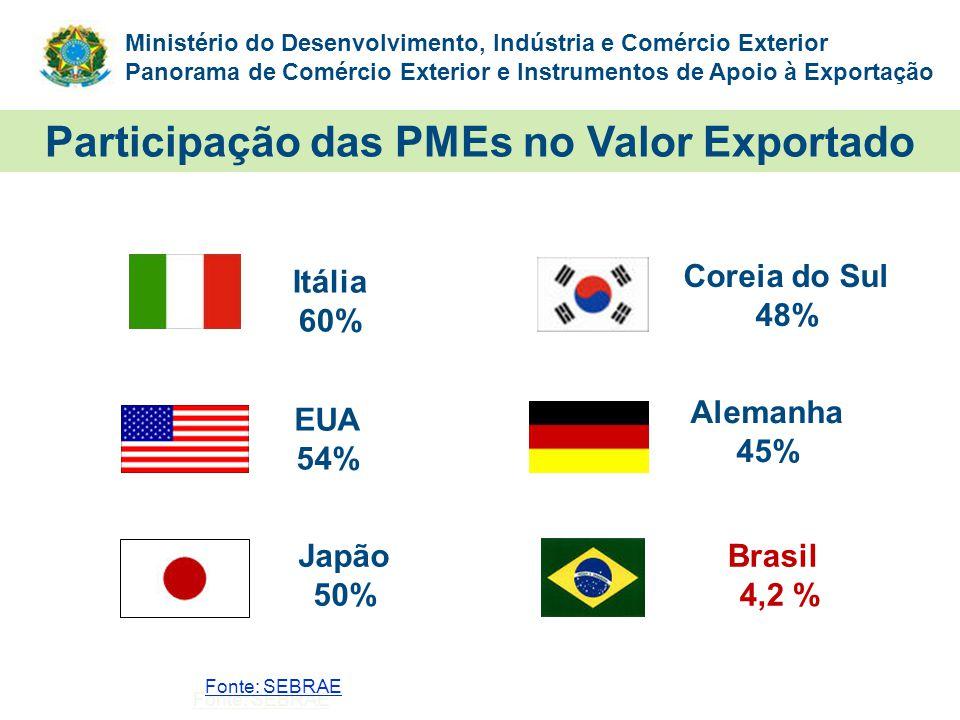 Participação das PMEs no Valor Exportado
