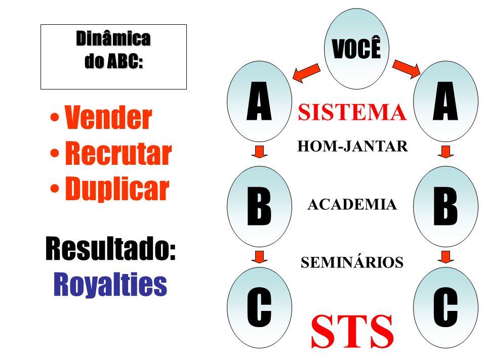 A A STS B B C C Vender Recrutar Duplicar Resultado: Royalties VOCÊ