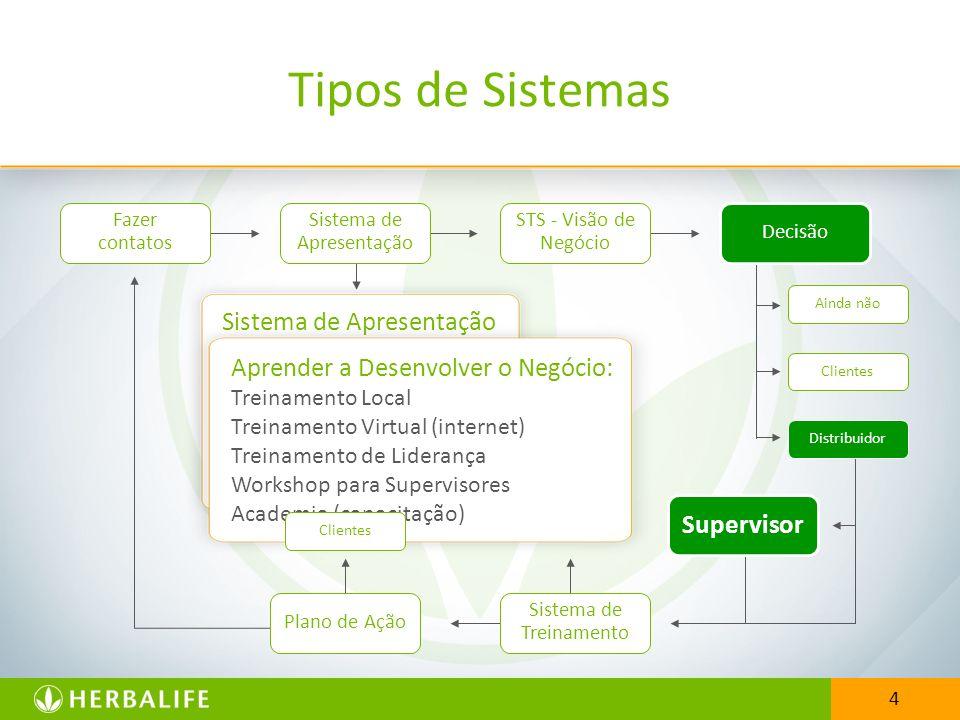 Tipos de Sistemas Sistema de Apresentação H.O.M. Jantar de Negócios