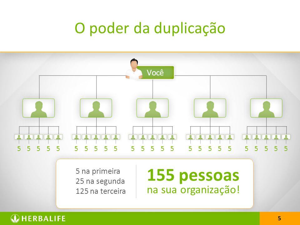 155 pessoas O poder da duplicação na sua organização! 5 na primeira