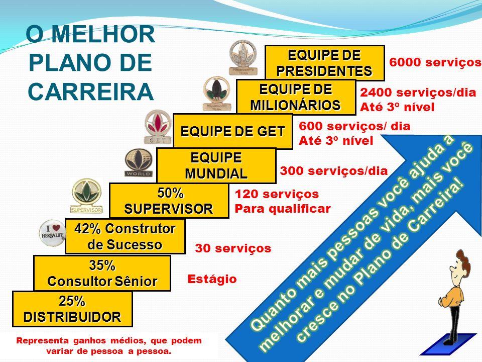 O MELHOR PLANO DE CARREIRA 42% Construtor de Sucesso