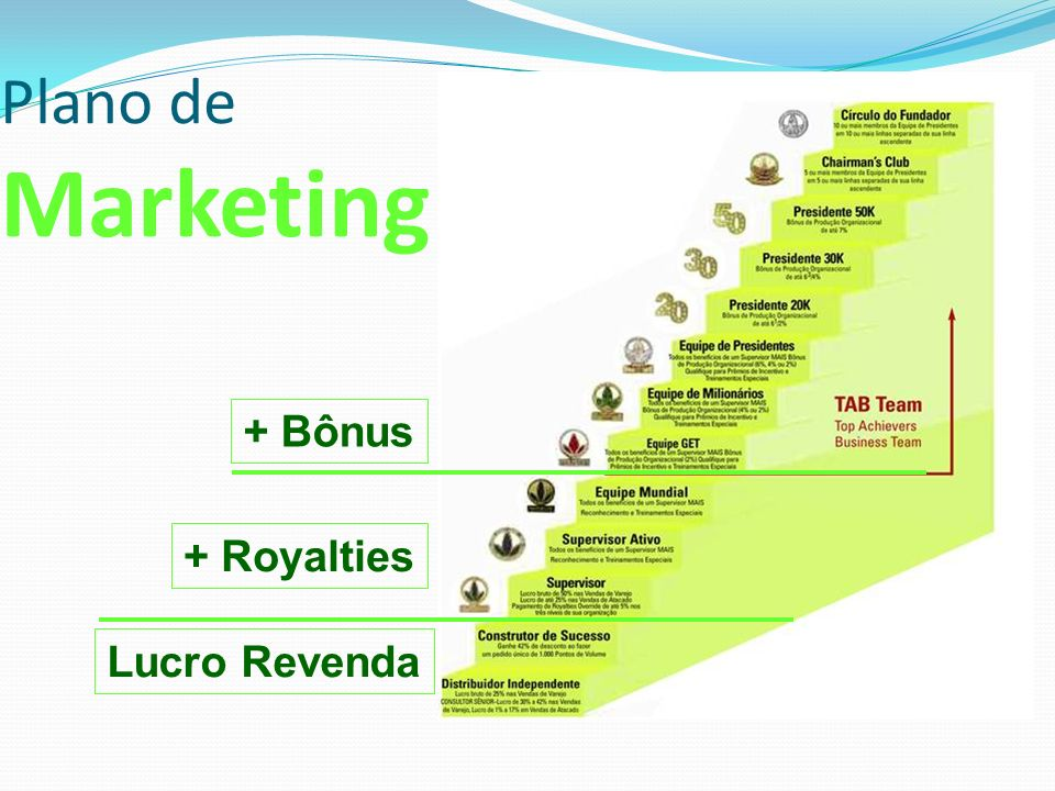 Plano de Marketing + Bônus + Royalties Lucro Revenda
