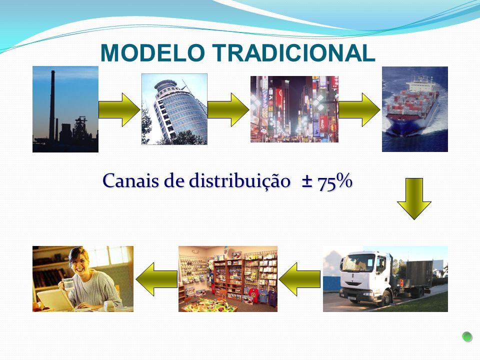 MODELO TRADICIONAL Canais de distribuição ± 75%