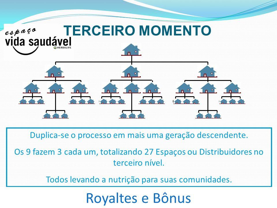 Royaltes e Bônus TERCEIRO MOMENTO