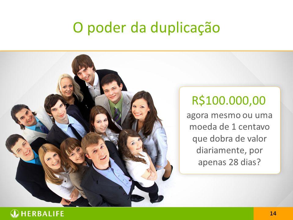 O poder da duplicação R$100.000,00